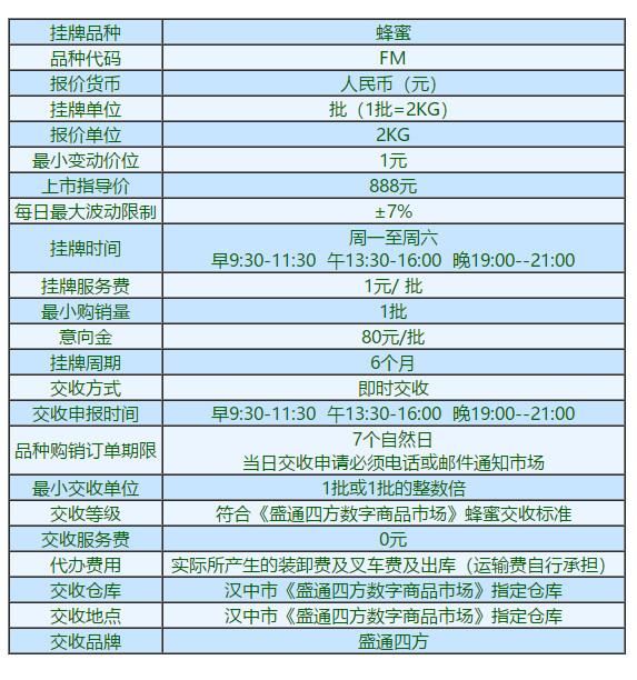 陕西九龙农产品蜂蜜交易代码FM